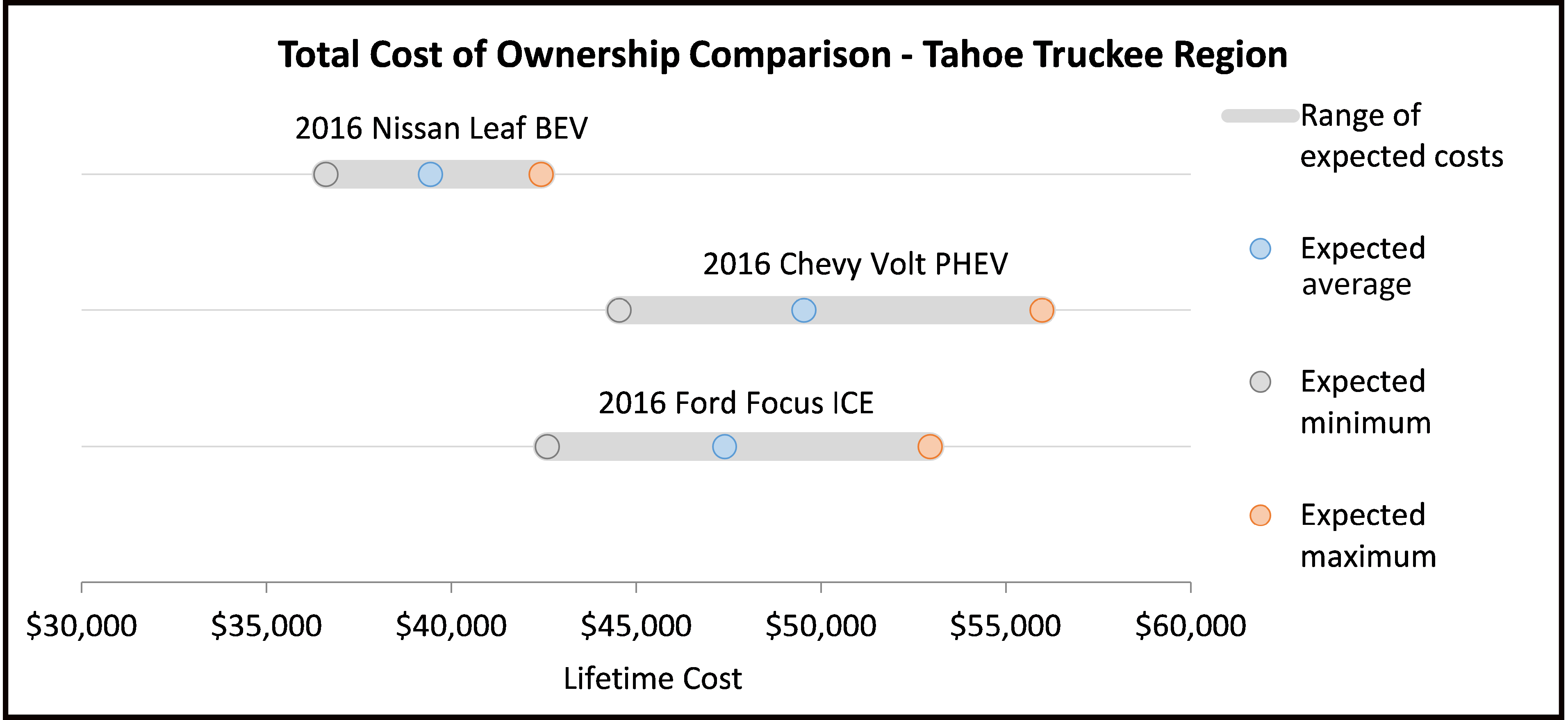 The Figure Below Shows Sample Total Cost Of Ownership Calculations Across Three Makes Models For Comparison Ford Focus Conventional Gasoline Vehicle