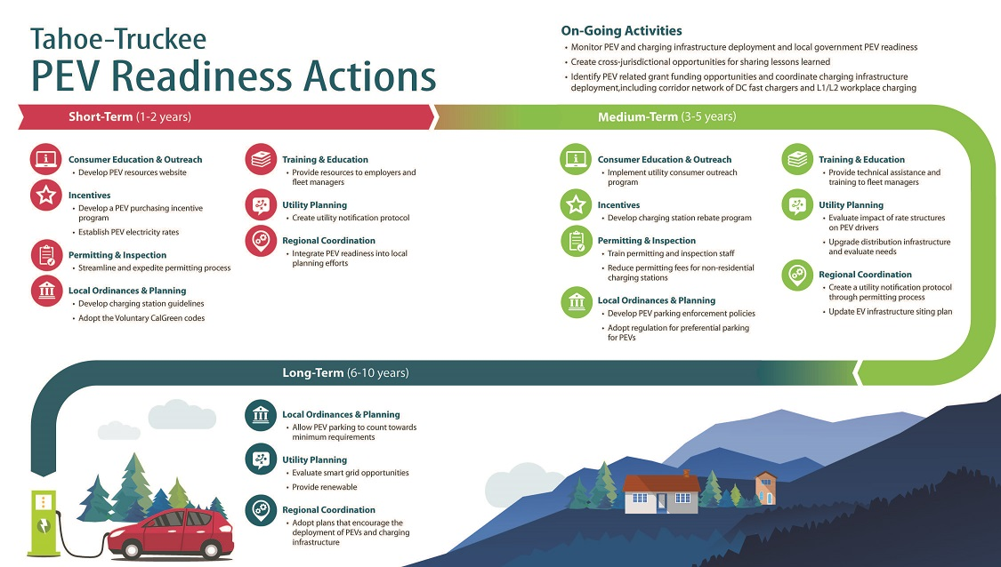 PEV Readiness Actions